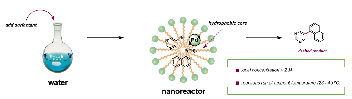 figure showing chemistry in water process with nanoreactor